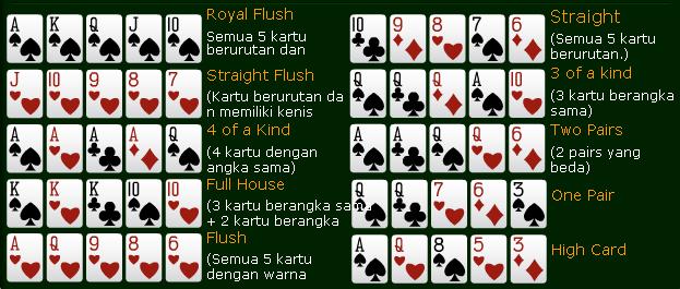 Daftar Kartu Poker Online Yang Pasti Menang